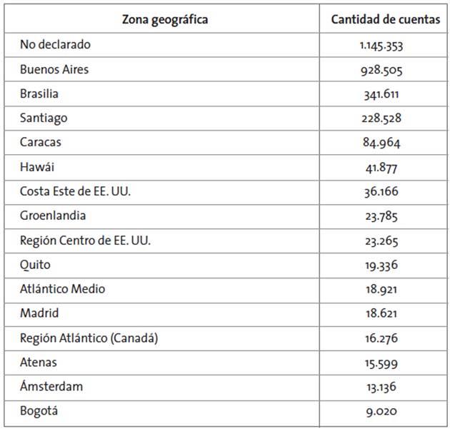 Selección de zonas desde las cuales se reenviaron tuits en el caso #Nisman4