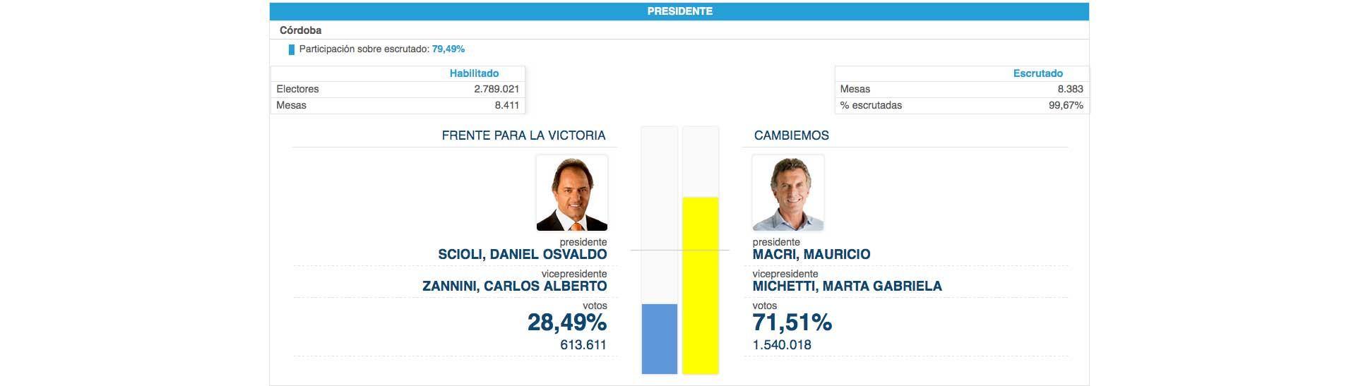 Cordoba_voto_pro_2_caja (1)