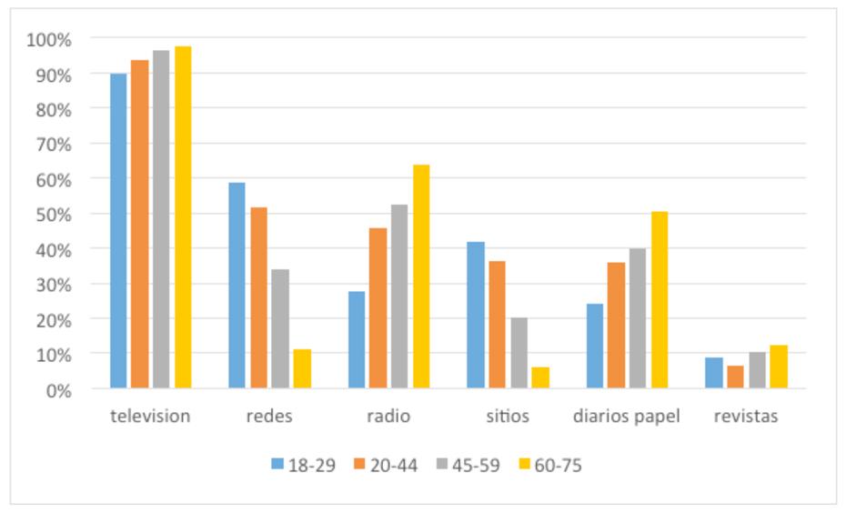 Gráfico 1: Porcentaje que usa cada medio como fuente de información, por edad.