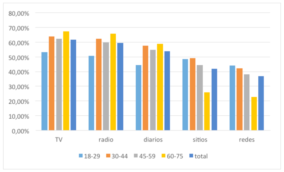 """Gráfico 3. Porcentaje que califica cada medio como """"algo confiable"""" o """"muy confiable"""", por edad."""