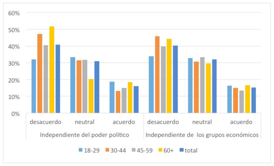 """Gráfico 4. Porcentaje de acuerdo con las frases """"los medios reportan las noticias de manera independiente del poder político"""" y """"los medios reportan las noticias de manera independiente de los grupos económicos""""."""