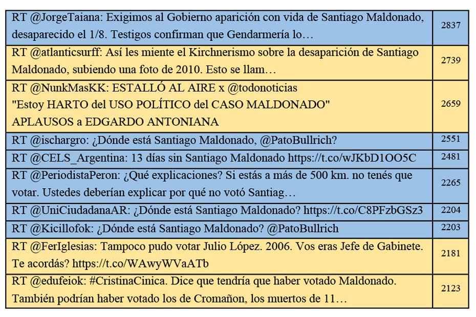 Top 10 tuits de #SantiagoMaldonado. Agosto 2 al 23, 2017.