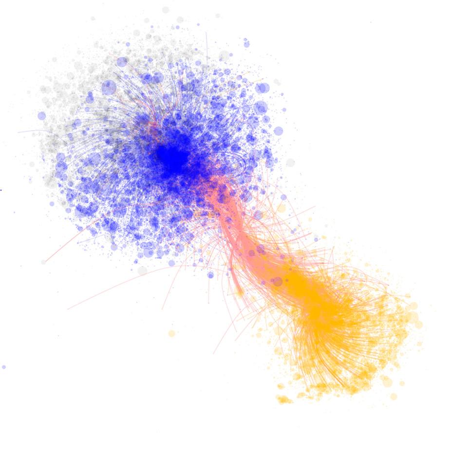 Nota: En la red de #Maldonado, el oficialismo es representado con nodos amarillos y el no-oficialismo en nodos azules. El grafico muestra el bajo nivel de inserción de links a medios tradicionales, con aristas en amarillo describiendo links a La Nación, aristas en rosa describiendo links a Clarín, y aristas en azul describiendo links a Pagina/12. Gráfico de redes basado en 599,762 retuits de #Maldonado entre el 2 y el 23 de agosto del 2017.