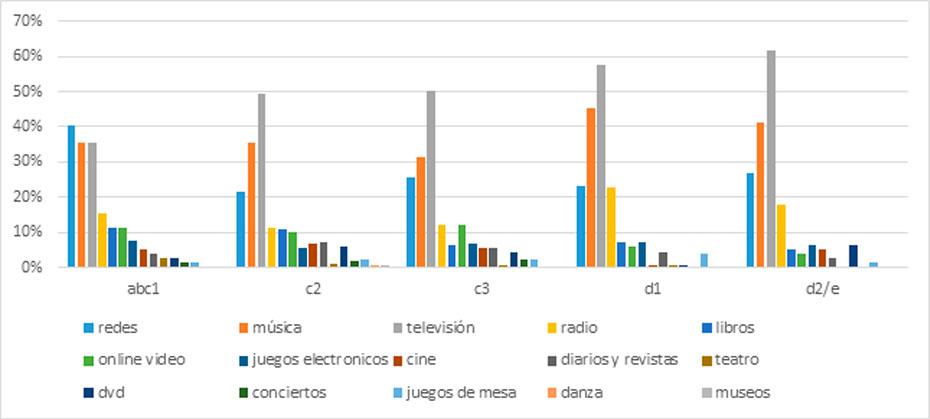 Gráfico 3: Principales consumos culturales por nivel socioeconómico.
