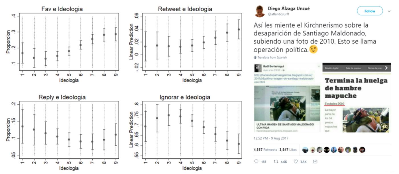 Figura 3: Respuestas de encuestados al tuit de @atlanticsurff, en la red #Maldonado.