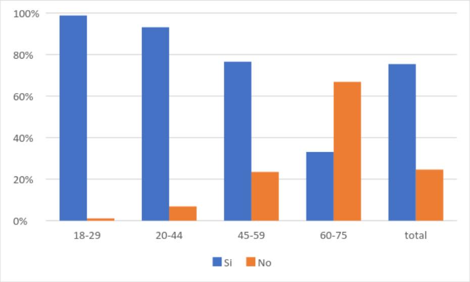 """Gráfico 1: """"¿Accedió a internet en el último mes?"""", por edad."""
