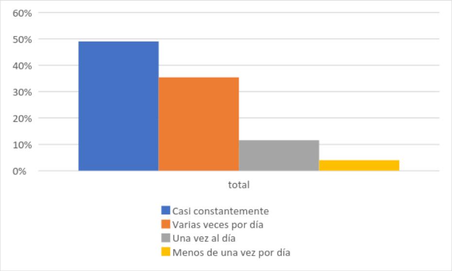 Gráfico 2: Frecuencia de acceso a internet.
