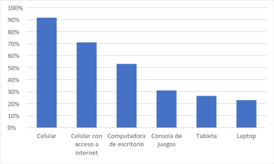 """Gráfico 3: """"¿Qué dispositivos tiene?"""""""