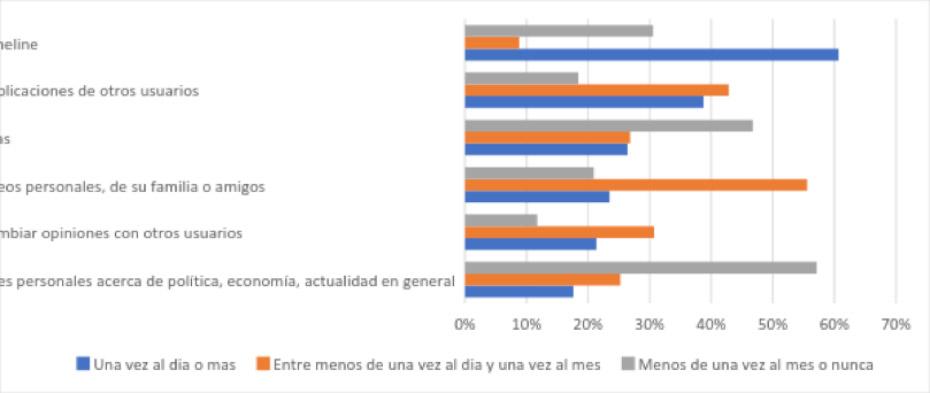 Gráfico 5: Frecuencia de actividades en redes sociales.