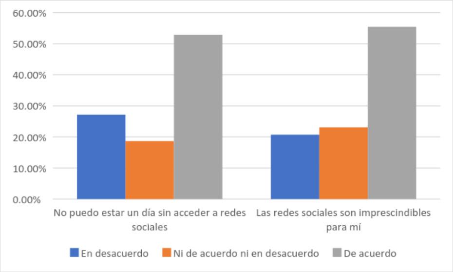 """Gráfico 6: Grado de acuerdo con las frases """"no puedo estar un día sin acceder a redes sociales"""" y """"las redes sociales son imprescindibles para mí""""."""